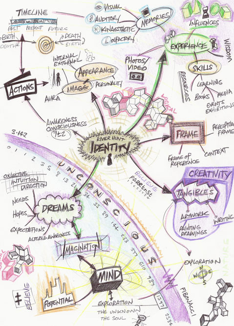 Identity Mind Map By River Hunt